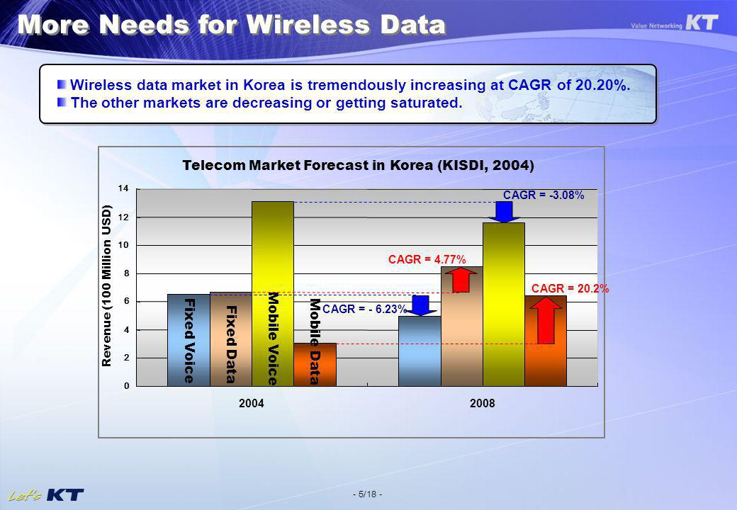 - 5/18 - More Needs for Wireless Data Wireless data market in Korea is tremendously increasing at CAGR of 20.20%.