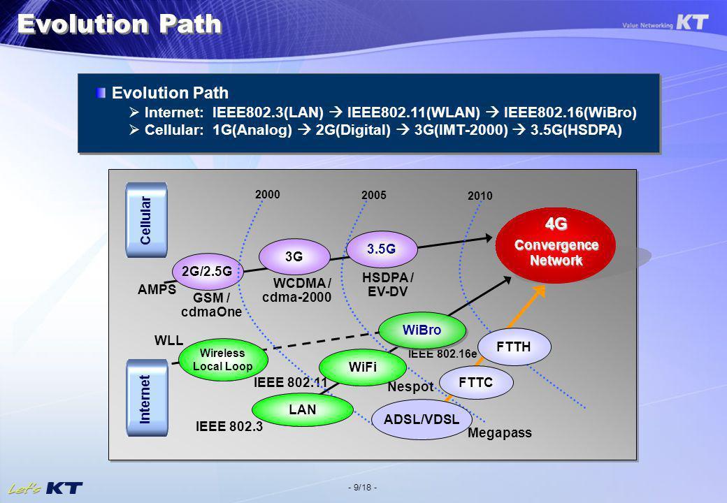 - 9/18 - Evolution Path Internet: IEEE802.3(LAN) IEEE802.11(WLAN) IEEE802.16(WiBro) Cellular: 1G(Analog) 2G(Digital) 3G(IMT-2000) 3.5G(HSDPA) Evolutio