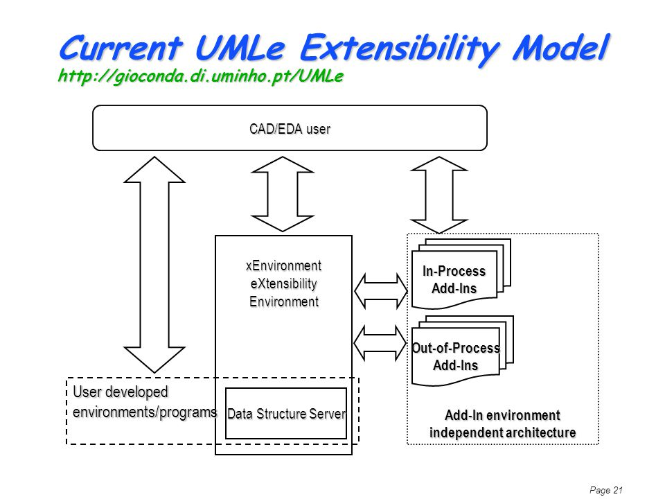 Page 21 Current UMLe Extensibility Model http://gioconda.di.uminho.pt/UMLe Data Structure Server xEnvironment eXtensibility Environment In-Process Add-Ins CAD/EDA user User developed environments/programs Out-of-Process Add-Ins Add-In environment independent architecture