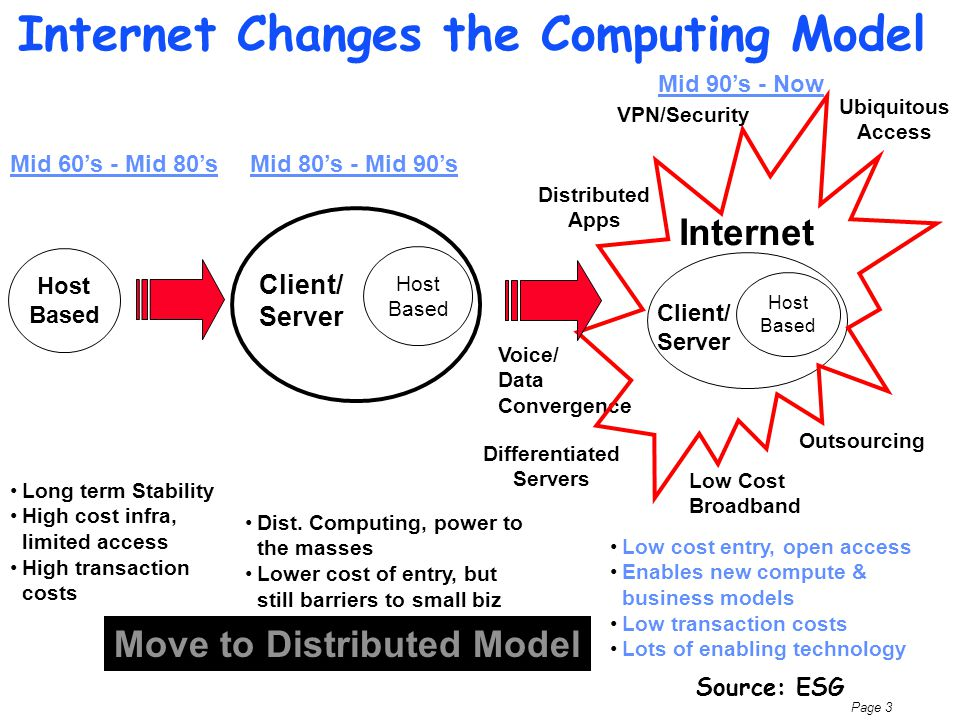 Page 4 New Computing and business categories Internet Gen.