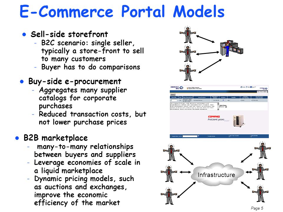 Page 5 E-Commerce Portal Models Sell-side storefront – B2C scenario: single seller, typically a store-front to sell to many customers – Buyer has to do comparisons Infrastructure Buy-side e-procurement – Aggregates many supplier catalogs for corporate purchases – Reduced transaction costs, but not lower purchase prices B2B marketplace – many-to-many relationships between buyers and suppliers – Leverage economies of scale in a liquid marketplace – Dynamic pricing models, such as auctions and exchanges, improve the economic efficiency of the market