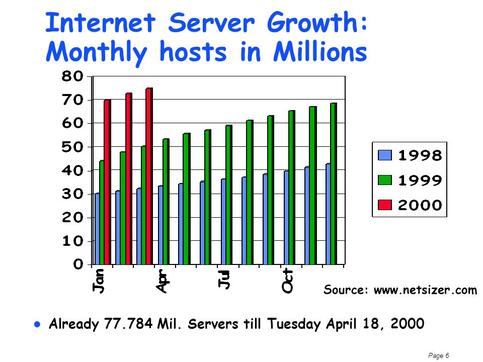 Page 6 Internet Server Growth: Monthly hosts in Millions Already 77.784 Mil.