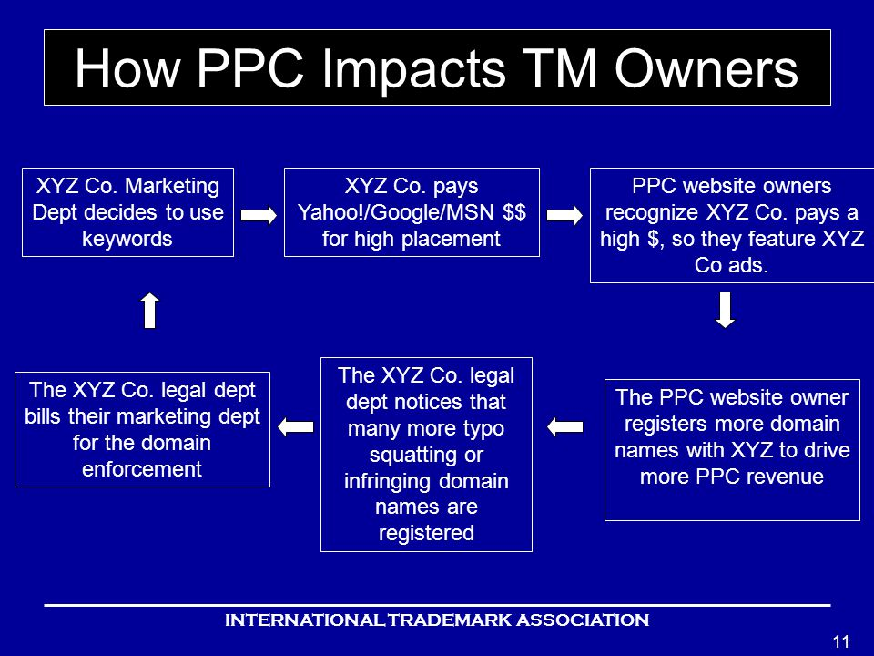 INTERNATIONAL TRADEMARK ASSOCIATION 11 How PPC Impacts TM Owners XYZ Co.