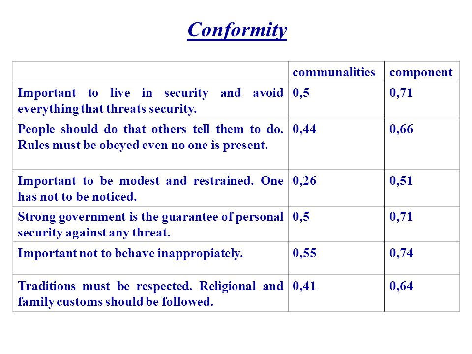 Conformity communalitiescomponent Important to live in security and avoid everything that threats security.