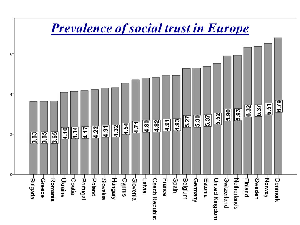 Prevalence of social trust in Europe