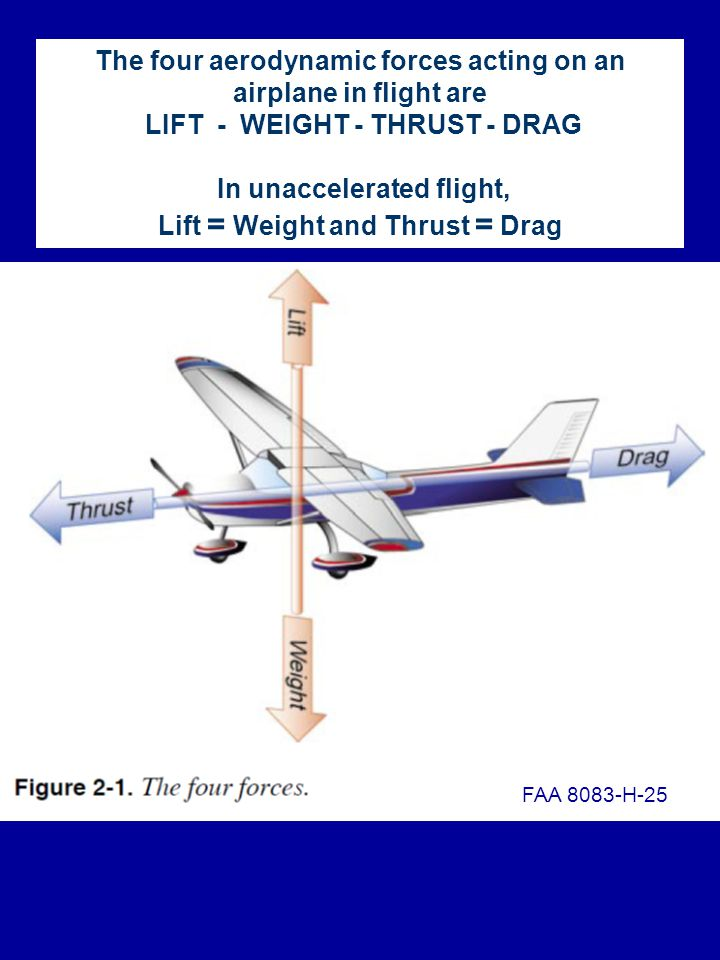 The four aerodynamic forces acting on an airplane in flight are LIFT - WEIGHT - THRUST - DRAG In unaccelerated flight, Lift = Weight and Thrust = Drag