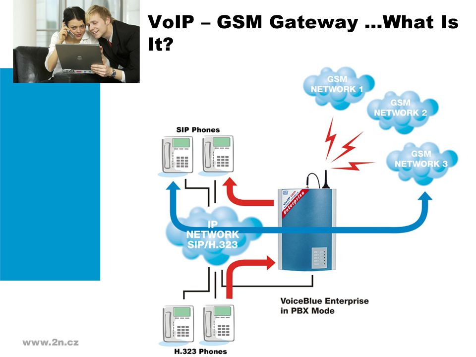 VoIP – GSM Gateway …What Is It?