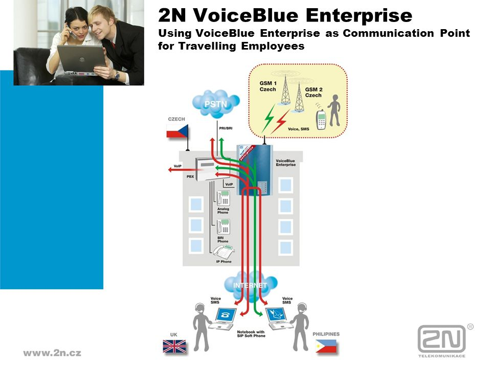 2N VoiceBlue Enterprise Using VoiceBlue Enterprise as Communication Point for Travelling Employees