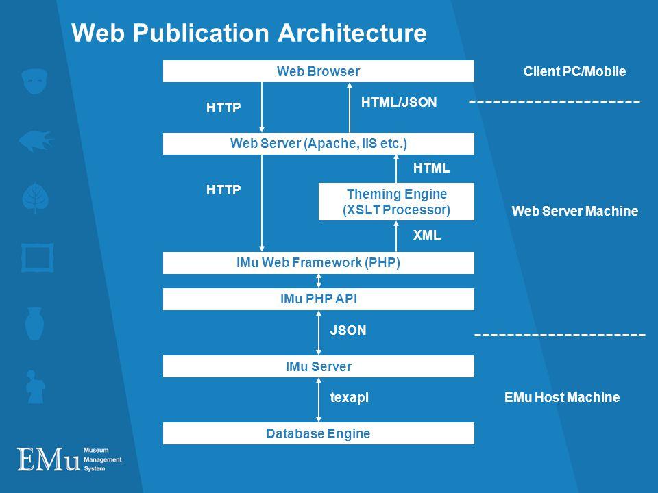 Web Publication Architecture Database Engine IMu Server texapi JSON EMu Host Machine IMu PHP API IMu Web Framework (PHP) Web Server Machine Web Browse