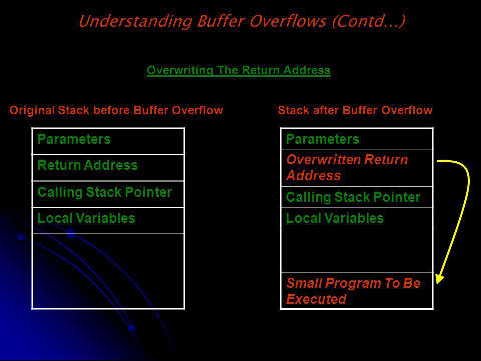 Understanding Buffer Overflows (Contd…) Overwriting The Return Address Parameters Return Address Calling Stack Pointer Local Variables Original Stack before Buffer Overflow Parameters Overwritten Return Address Calling Stack Pointer Local Variables Small Program To Be Executed Stack after Buffer Overflow