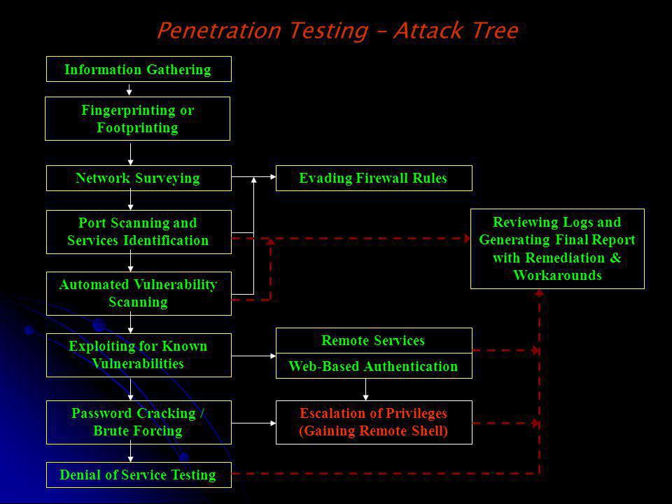 Penetration Testing – Attack Tree Network Surveying Port Scanning and Services Identification Exploiting for Known Vulnerabilities Evading Firewall Ru