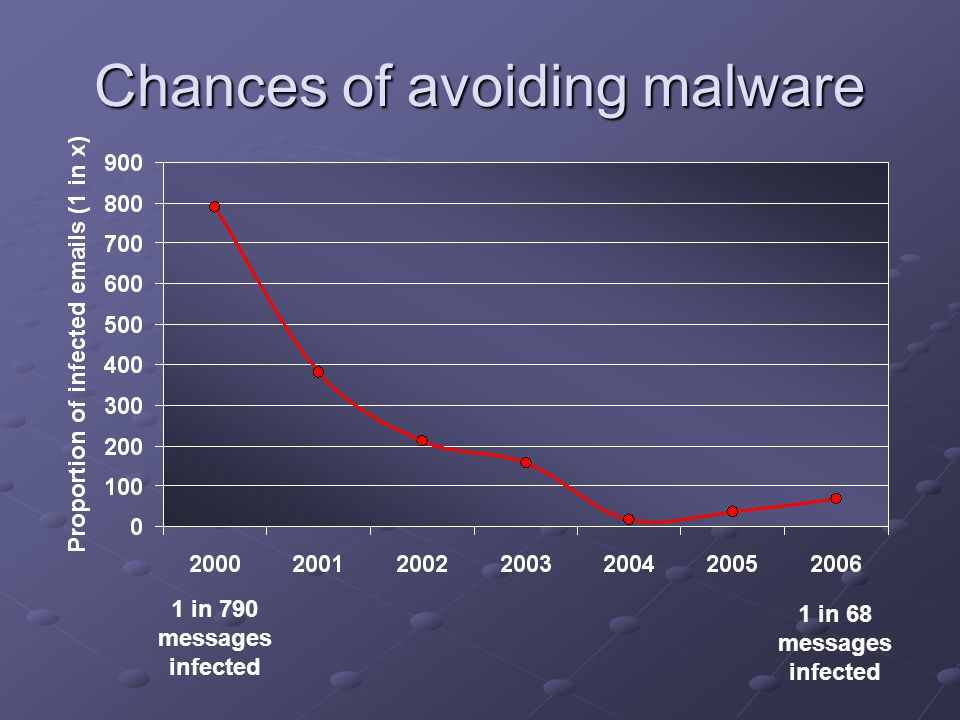 Chances of avoiding malware 1 in 790 messages infected 1 in 68 messages infected