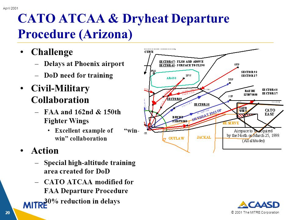 © 2001 The MITRE Corporation April 2001 20 Challenge –Delays at Phoenix airport –DoD need for training Civil-Military Collaboration –FAA and 162nd & 150th Fighter Wings Excellent example of win- win collaboration Action –Special high-altitude training area created for DoD –CATO ATCAA modified for FAA Departure Procedure –30% reduction in delays CATO ATCAA & Dryheat Departure Procedure (Arizona)