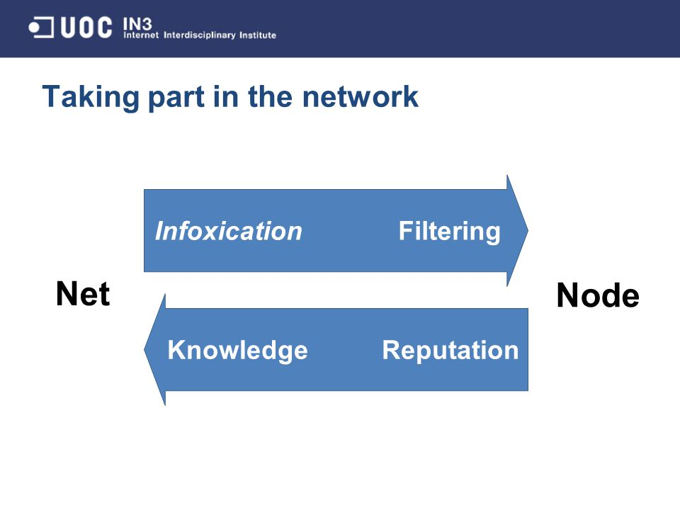 Taking part in the network Infoxication Filtering Knowledge Reputation Net Node