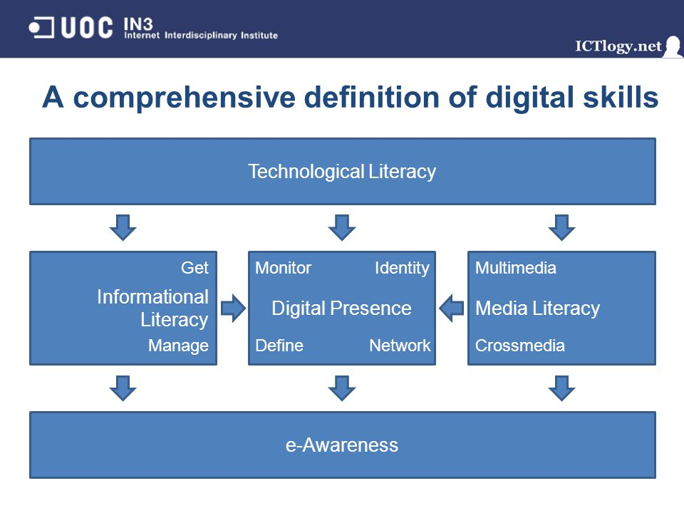 Technological Literacy Media LiteracyDigital Presence Informational Literacy e-Awareness Get Manage Monitor Define Multimedia Crossmedia Identity Network A comprehensive definition of digital skills