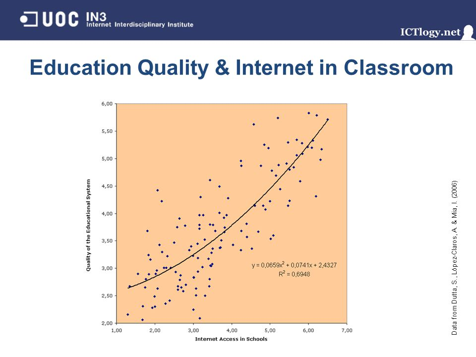 Education Quality & Internet in Classroom Data from Dutta, S., López-Claros, A. & Mia, I. (2006)