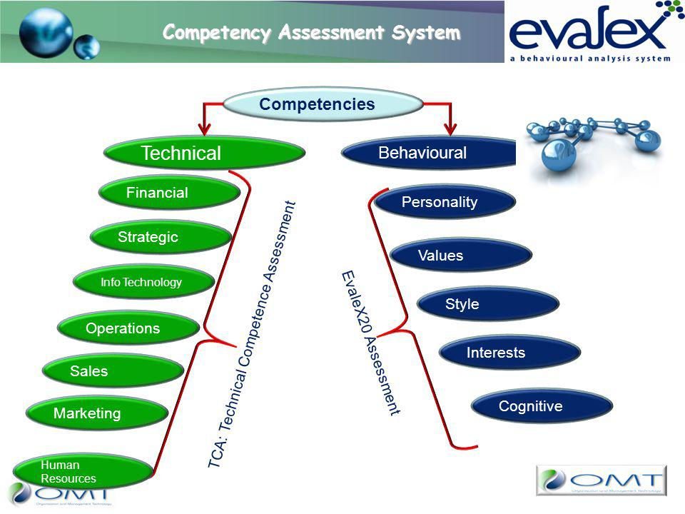 Competencies Behavioural Technical Financial Strategic Info Technology Operations Sales Marketing Personality Values Style Interests Cognitive EvaleX2
