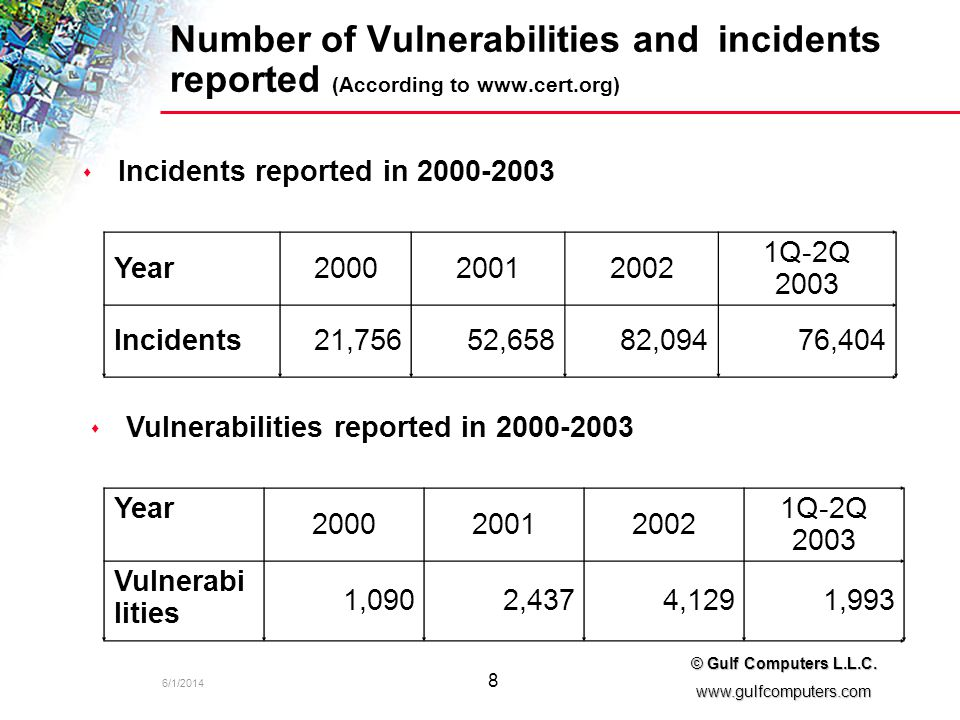 6/1/2014 8 © Gulf Computers L.L.C. www.gulfcomputers.com Number of Vulnerabilities and incidents reported (According to www.cert.org) Incidents report