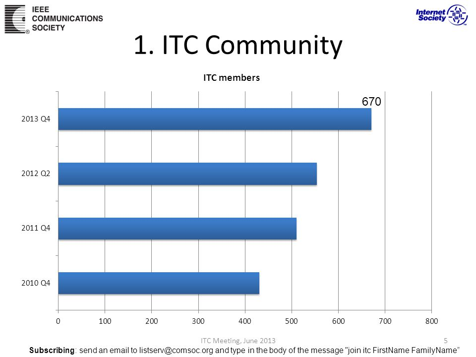 1. ITC Community ITC Meeting, June 20135 670 Subscribing: send an email to listserv@comsoc.org and type in the body of the message