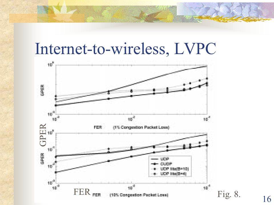 16 Internet-to-wireless, LVPC Fig. 8. GPER FER