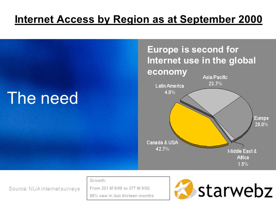 The need Europe is second for Internet use in the global economy Internet Access by Region as at September 2000 Source: NUA Internet surveys Growth: From 201 M 9/99 to 377 M 9/00.