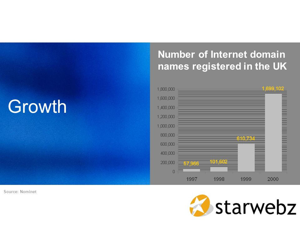 Growth Number of Internet domain names registered in the UK Source: Nominet