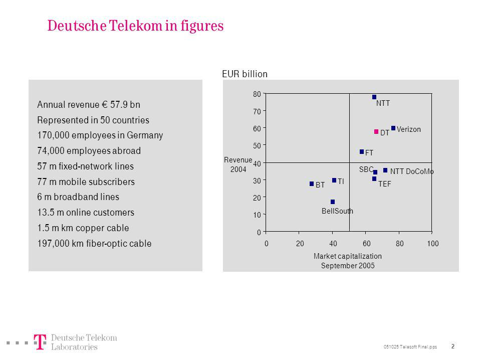 051025 Telesoft Final.pps 2 Deutsche Telekom in figures Annual revenue 57.9 bn Represented in 50 countries 170,000 employees in Germany 74,000 employees abroad 57 m fixed-network lines 77 m mobile subscribers 6 m broadband lines 13.5 m online customers 1.5 m km copper cable 197,000 km fiber-optic cable DT BT FT TI TEF Verizon BellSouth NTT SBC NTT DoCoMo 0 10 20 30 40 50 60 70 80 020406080100 Market capitalization September 2005 Revenue 2004 EUR billion