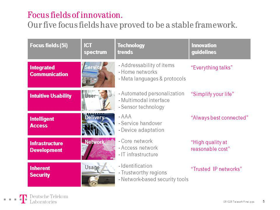 051025 Telesoft Final.pps 5 Focus fields of innovation.