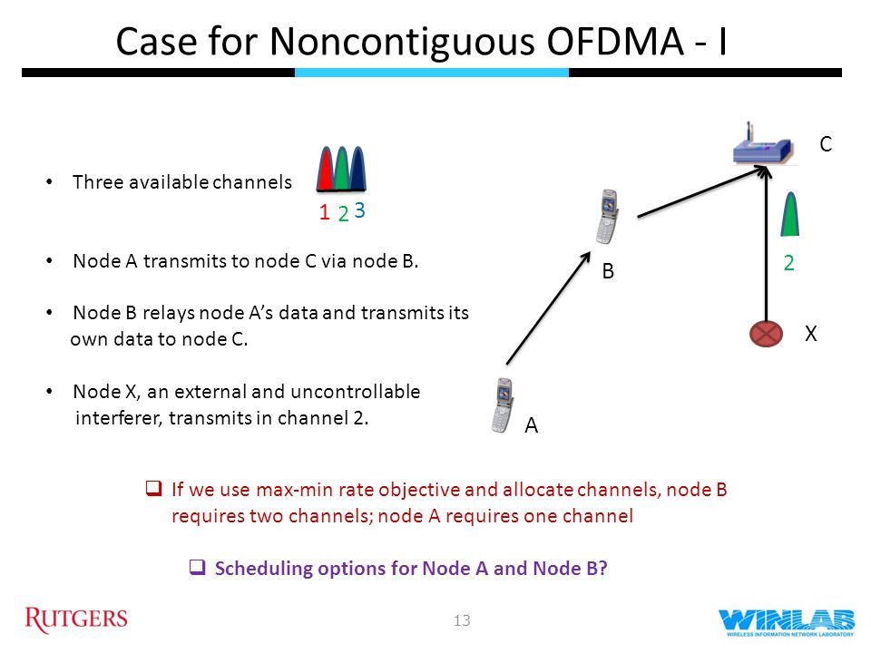 Case for Noncontiguous OFDMA - I 13 1 2 3 A B C X Three available channels Node A transmits to node C via node B. Node B relays node As data and trans