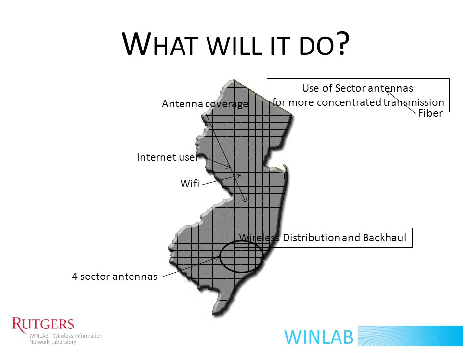 WINLAB W HAT WILL IT DO ? Internet user Wifi Fiber 4 sector antennas Antenna coverage Wireless Distribution and Backhaul Use of Sector antennas for mo