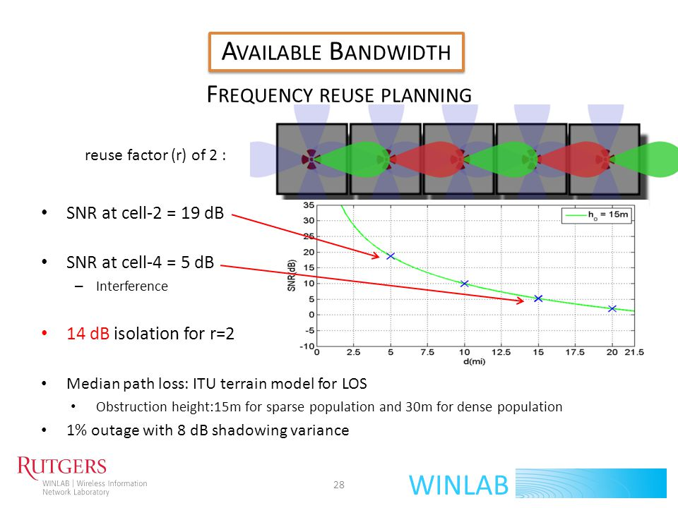 WINLAB F REQUENCY REUSE PLANNING SNR at cell-2 = 19 dB SNR at cell-4 = 5 dB – Interference 14 dB isolation for r=2 Median path loss: ITU terrain model