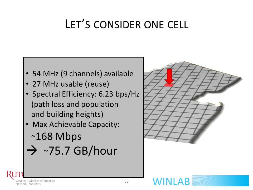 WINLAB L ET S CONSIDER ONE CELL 54 MHz (9 channels) available 27 MHz usable (reuse) Spectral Efficiency: 6.23 bps/Hz (path loss and population and bui