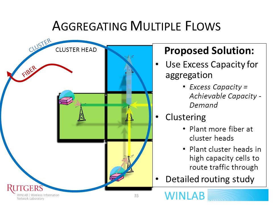 WINLAB A GGREGATING M ULTIPLE F LOWS 35 FIBER Proposed Solution: Use Excess Capacity for aggregation Excess Capacity = Achievable Capacity - Demand Cl