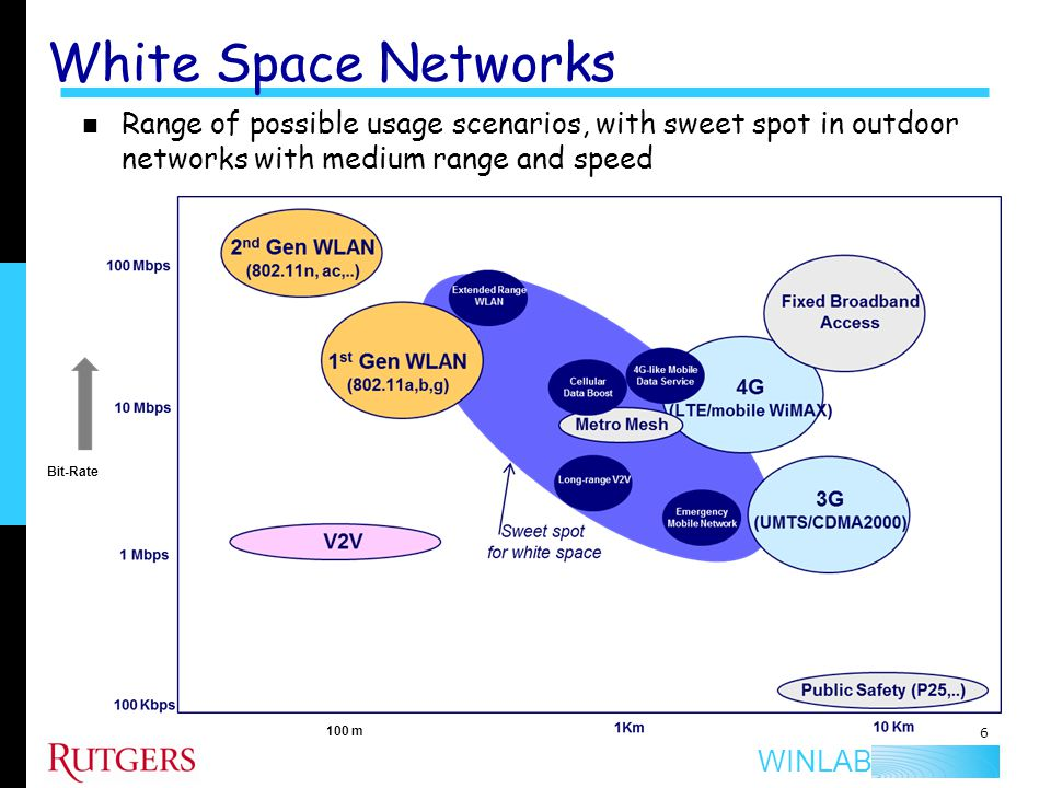 WINLAB White Space Networks 6 Range of possible usage scenarios, with sweet spot in outdoor networks with medium range and speed Bit-Rate 100 m