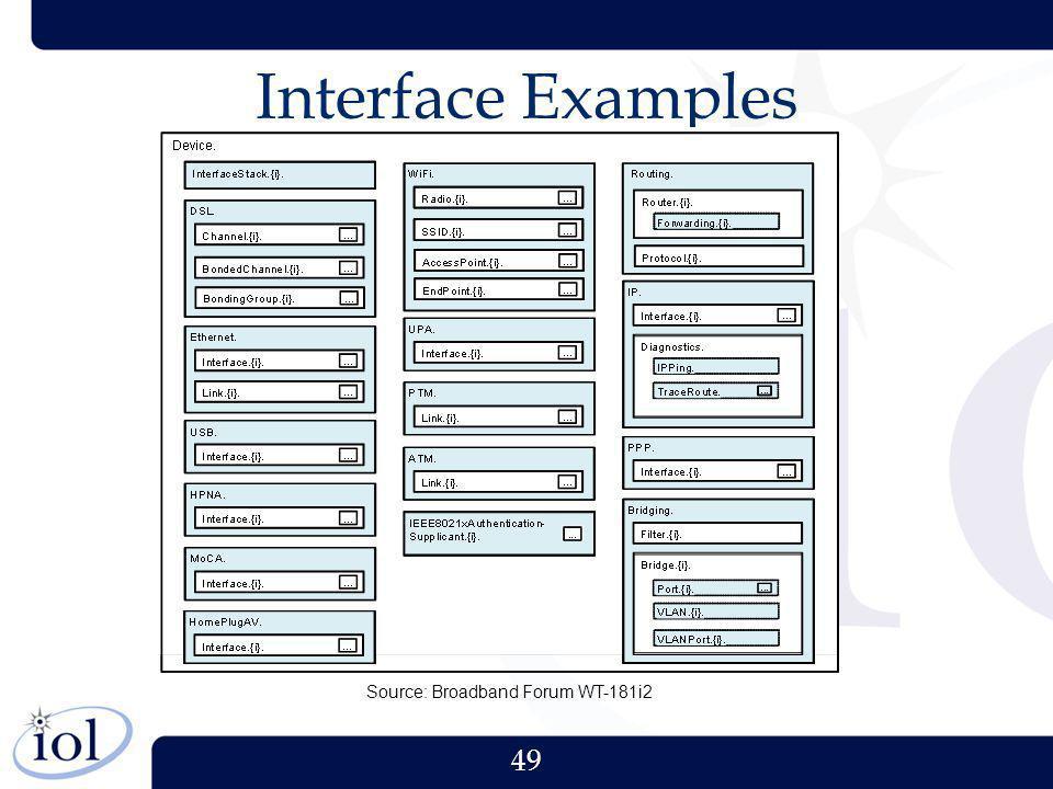 49 Interface Examples Source: Broadband Forum WT-181i2