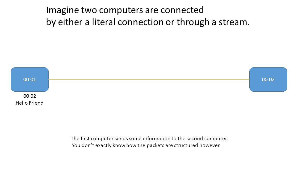 Imagine two computers are connected by either a literal connection or through a stream.
