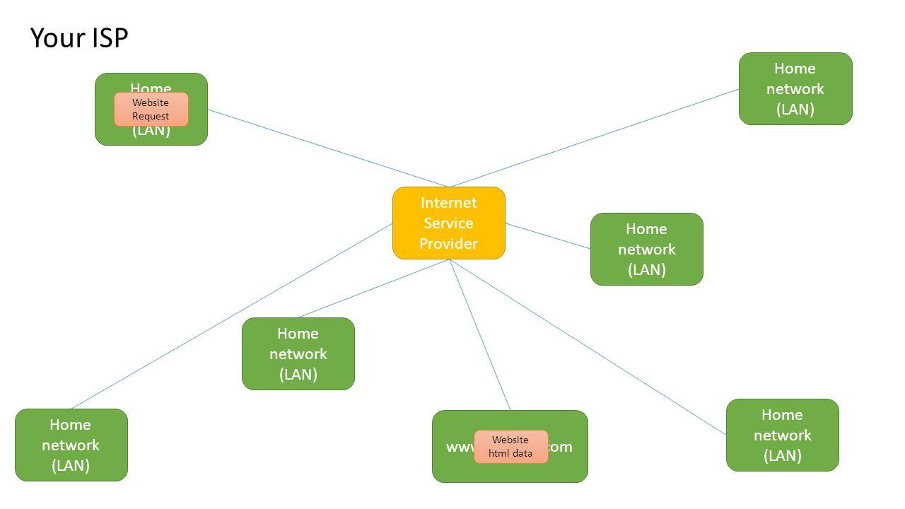 Your ISP Internet Service Provider Home network (LAN) Home network (LAN) Home network (LAN) Home network (LAN) Home network (LAN) Home network (LAN) www.website.com Website Request Website html data