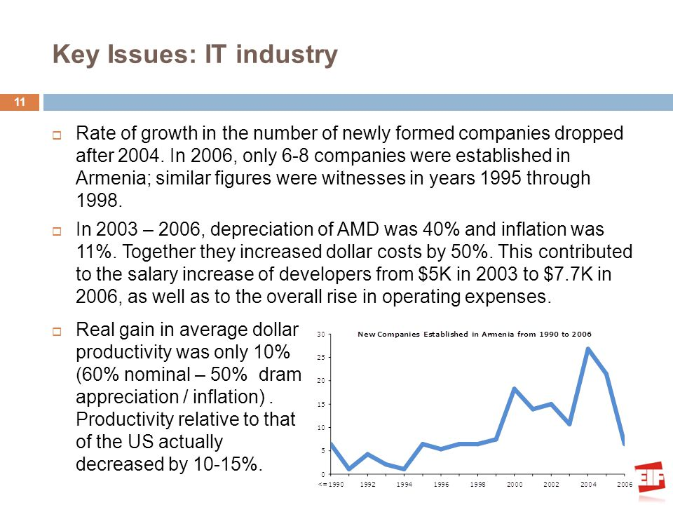 Key Issues: IT industry Rate of growth in the number of newly formed companies dropped after 2004. In 2006, only 6-8 companies were established in Arm