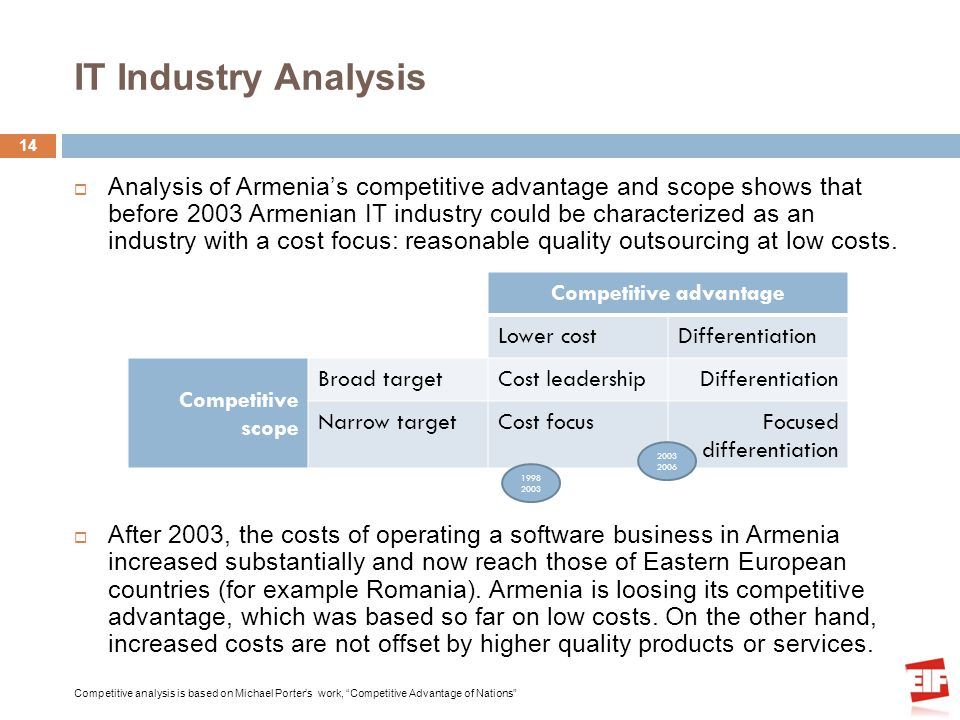 IT Industry Analysis Analysis of Armenias competitive advantage and scope shows that before 2003 Armenian IT industry could be characterized as an industry with a cost focus: reasonable quality outsourcing at low costs.