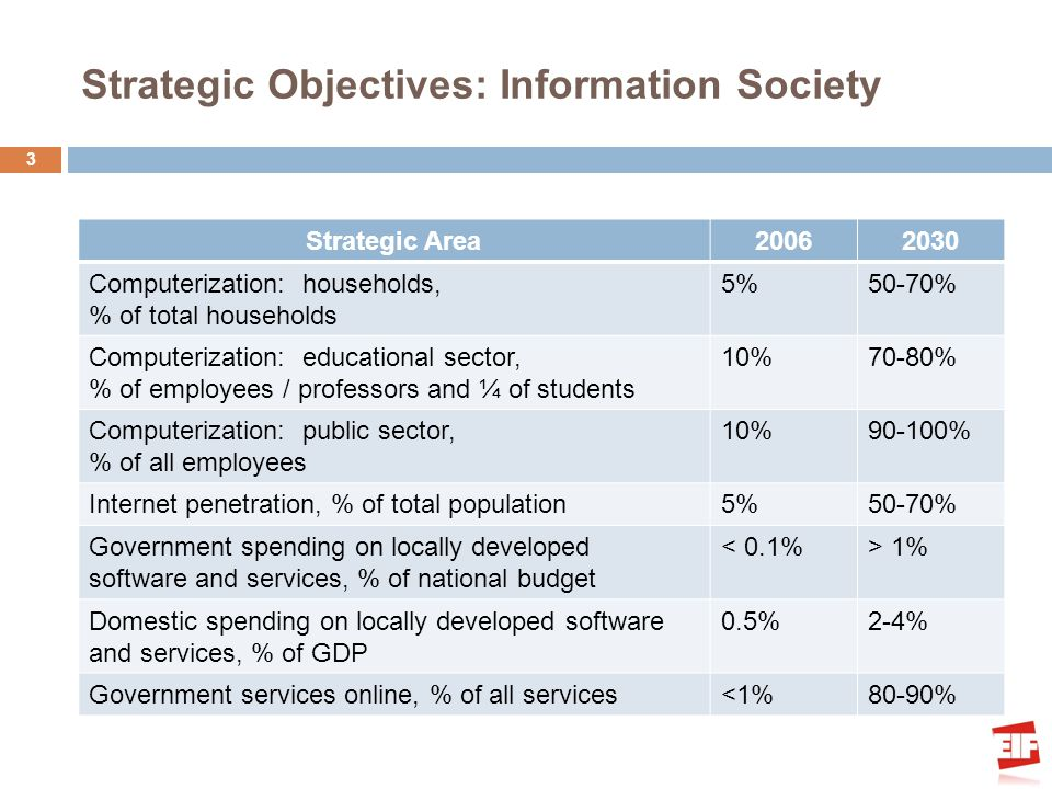 Strategic Objectives: Information Society 3 Strategic Area20062030 Computerization: households, % of total households 5%50-70% Computerization: educational sector, % of employees / professors and ¼ of students 10%70-80% Computerization: public sector, % of all employees 10%90-100% Internet penetration, % of total population5%50-70% Government spending on locally developed software and services, % of national budget < 0.1%> 1% Domestic spending on locally developed software and services, % of GDP 0.5%2-4% Government services online, % of all services<1%80-90%