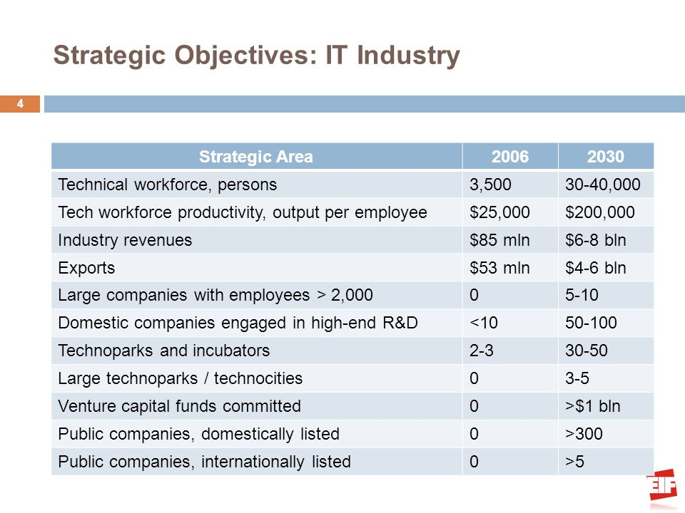 Strategic Objectives: IT Industry 4 Strategic Area20062030 Technical workforce, persons3,50030-40,000 Tech workforce productivity, output per employee