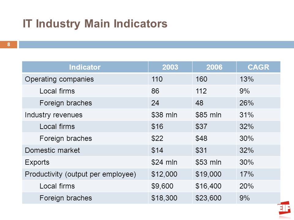 IT Industry Main Indicators 8 Indicator20032006CAGR Operating companies11016013% Local firms861129% Foreign braches244826% Industry revenues$38 mln$85