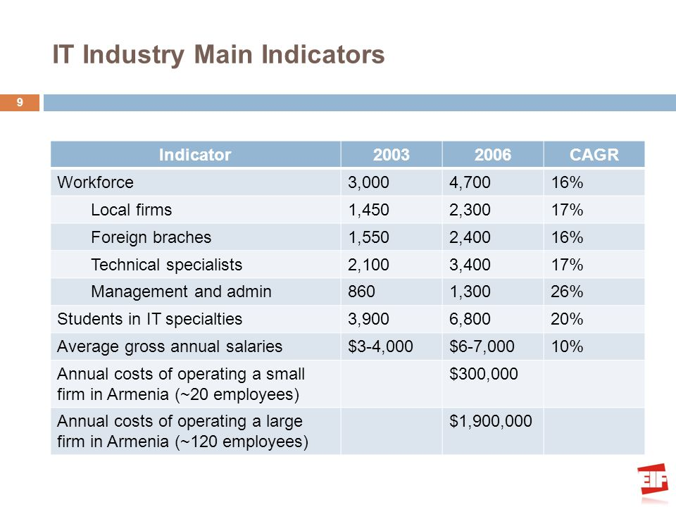 IT Industry Main Indicators 9 Indicator20032006CAGR Workforce3,0004,70016% Local firms1,4502,30017% Foreign braches1,5502,40016% Technical specialists
