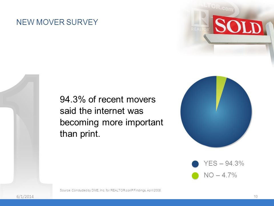 6/1/2014 10 94.3% of recent movers said the internet was becoming more important than print. NEW MOVER SURVEY Source: Conducted by DME, Inc. for REALT