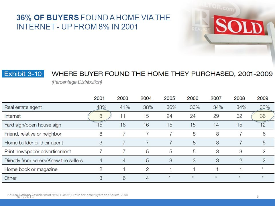 6/1/2014 9 36% OF BUYERS FOUND A HOME VIA THE INTERNET - UP FROM 8% IN 2001 Source: National Association of REALTORS ®, Profile of Home Buyers and Sel