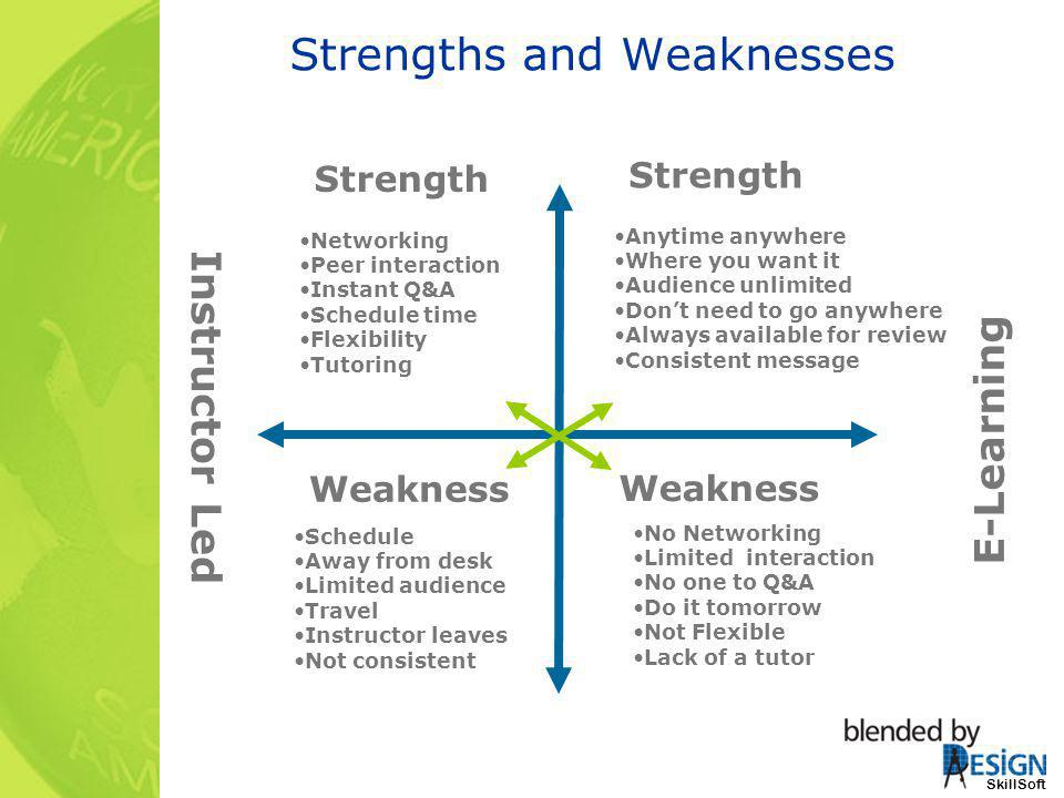 Strengths and Weaknesses Instructor Led E-Learning Strength Networking Peer interaction Instant Q&A Schedule time Flexibility Tutoring Schedule Away f
