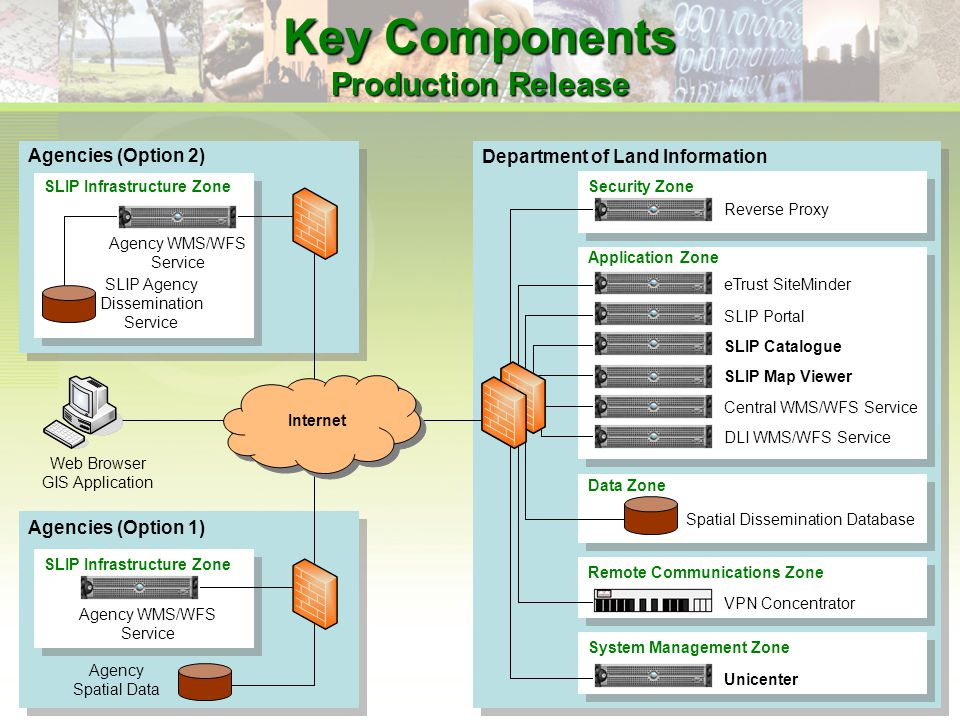 Key Components Production Release Department of Land Information Agencies (Option 2) Security Zone Application Zone Data Zone Remote Communications Zone Agencies (Option 1) SLIP Infrastructure Zone Reverse Proxy eTrust SiteMinder SLIP Portal Central WMS/WFS Service DLI WMS/WFS Service Spatial Dissemination Database VPN Concentrator Agency WMS/WFS Service Agency Spatial Data Internet SLIP Agency Dissemination Service Web Browser GIS Application SLIP Catalogue SLIP Map Viewer System Management Zone Unicenter
