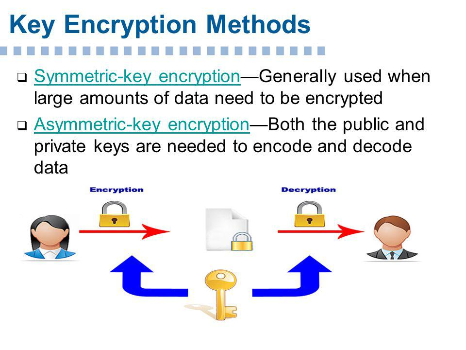 Permission granted to reproduce for educational use only.© Goodheart-Willcox Co., Inc. Key Encryption Methods Symmetric-key encryptionGenerally used w