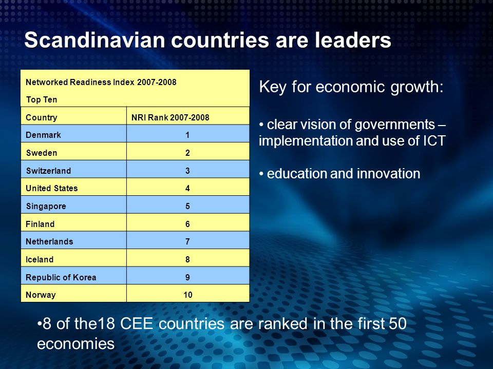 Scandinavian countries are leaders Networked Readiness Index 2007-2008 Top Ten CountryNRI Rank 2007-2008 Denmark1 Sweden2 Switzerland3 United States4