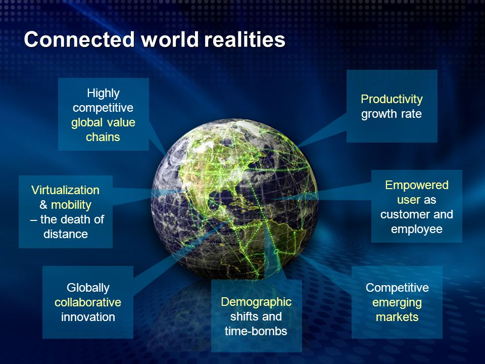 Connected world realities Highly competitive global value chains Virtualization & mobility – the death of distance Productivity growth rate Empowered
